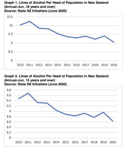 Consumption graphs 2020